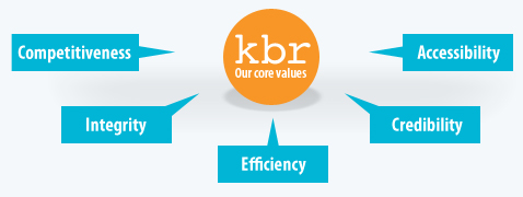 Why Choose KBRFX?